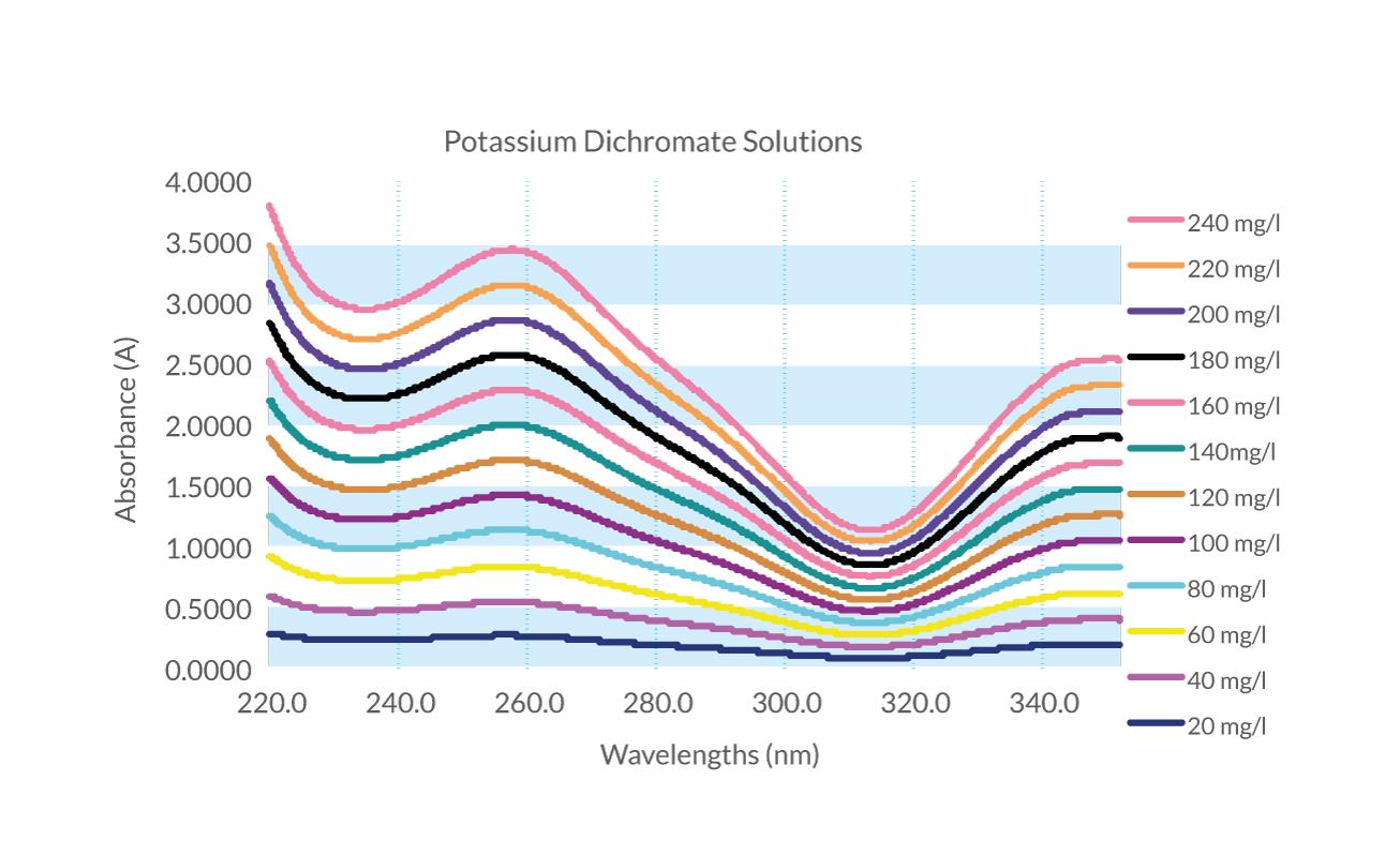 POtassium-Dichromate