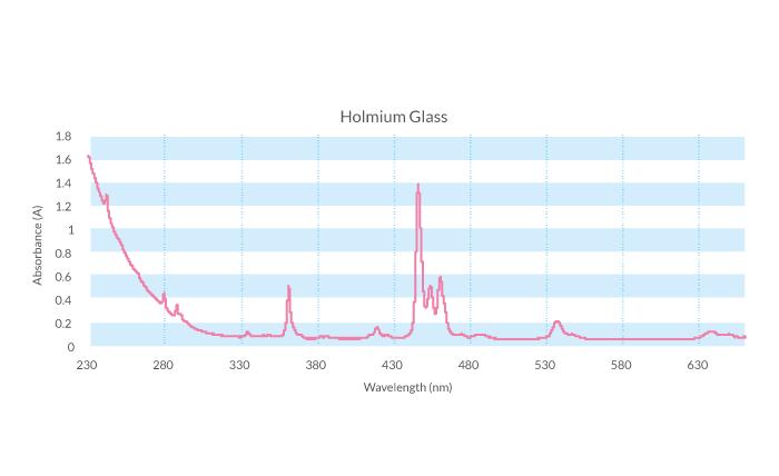 Holmium-glass