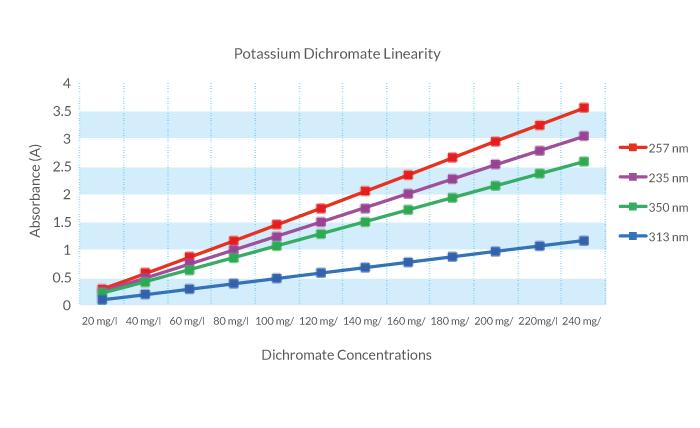 POtassium-Dichromate-linearity