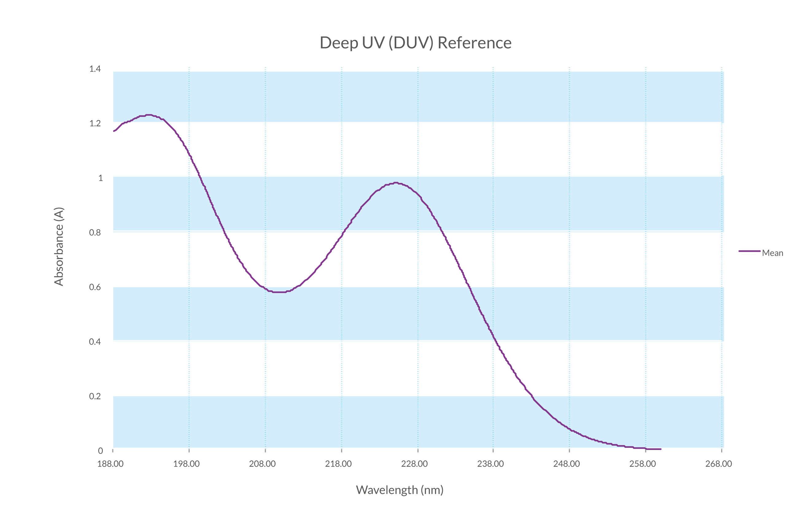 Deep-UV-DUV-reference-