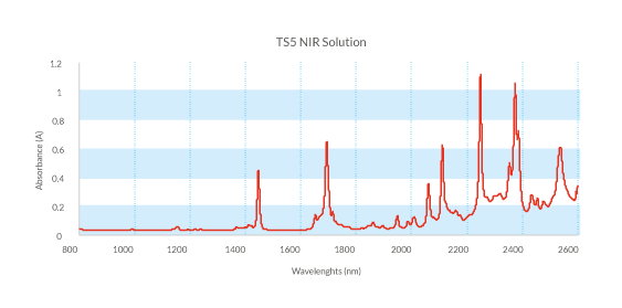 TS5-NIR-Solution-